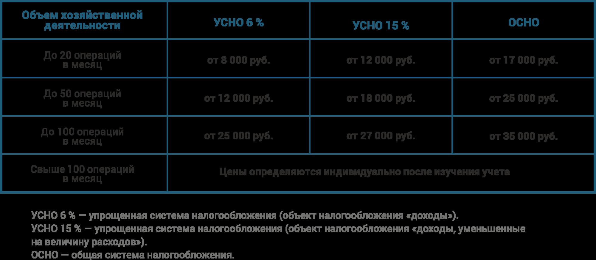 Цены на бухгалтерские услуги в могилеве тесты для бухгалтера бюджетной организации с ответами